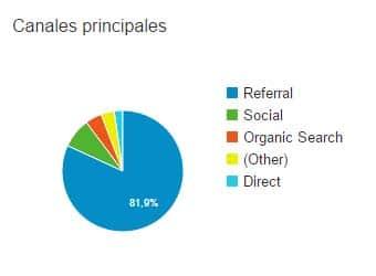 canales principales analítica web
